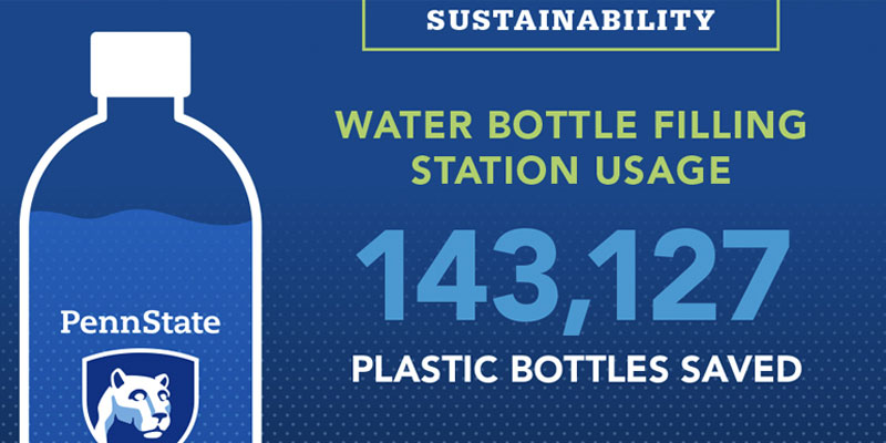 Points design example - light blue dots over blue background with graphic of a white outline water bottle with the Penn State mark in the middle and some static numbers on the right